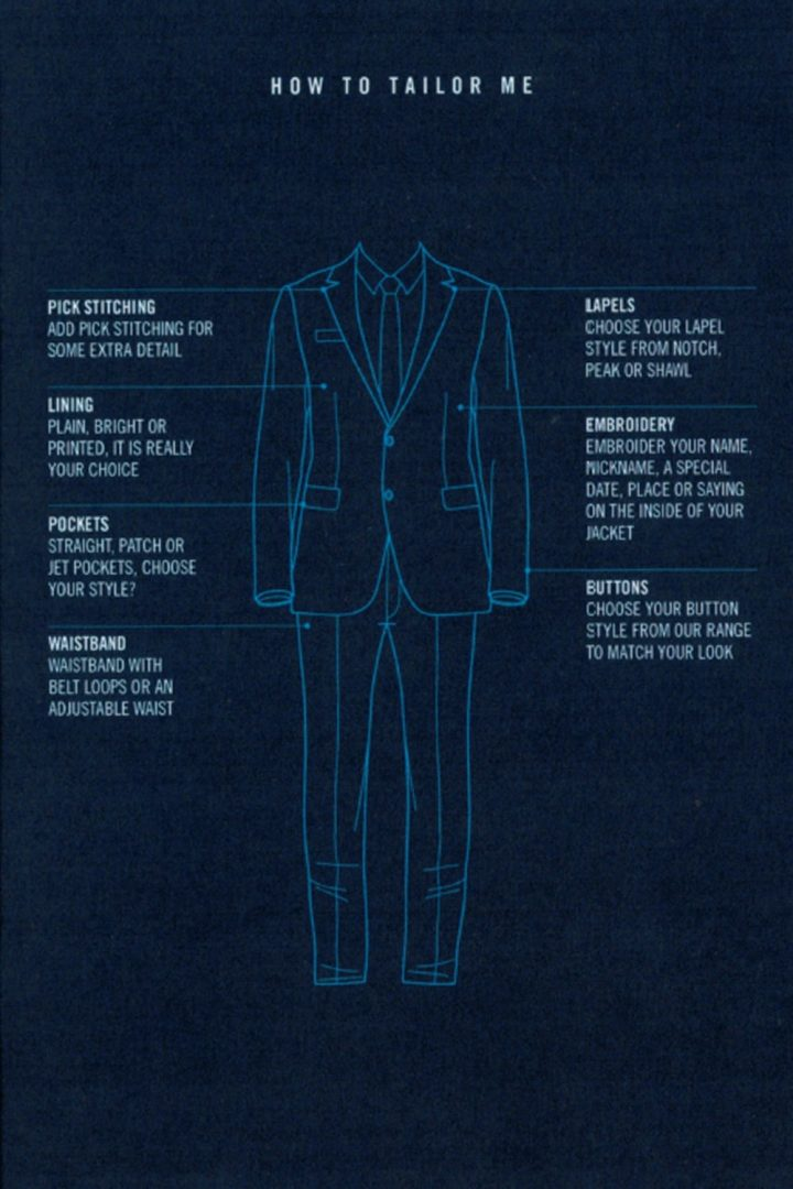 How to tailor me (diagram)-min